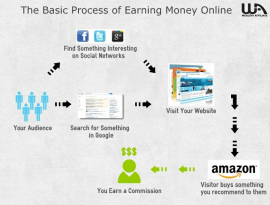 Process Of Earning Money Online